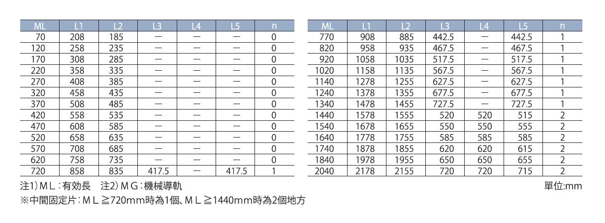 SR77优良式磁尺