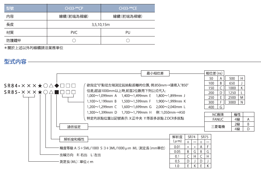 SR84增量式磁尺/SR85