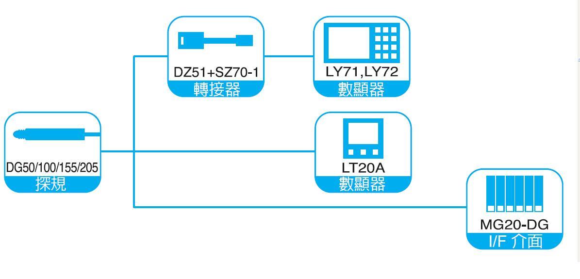DG50/100/155/205系列
