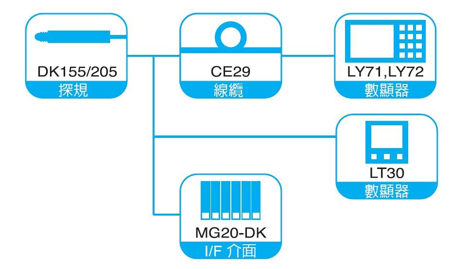 DK155大行程探规/DK205系列