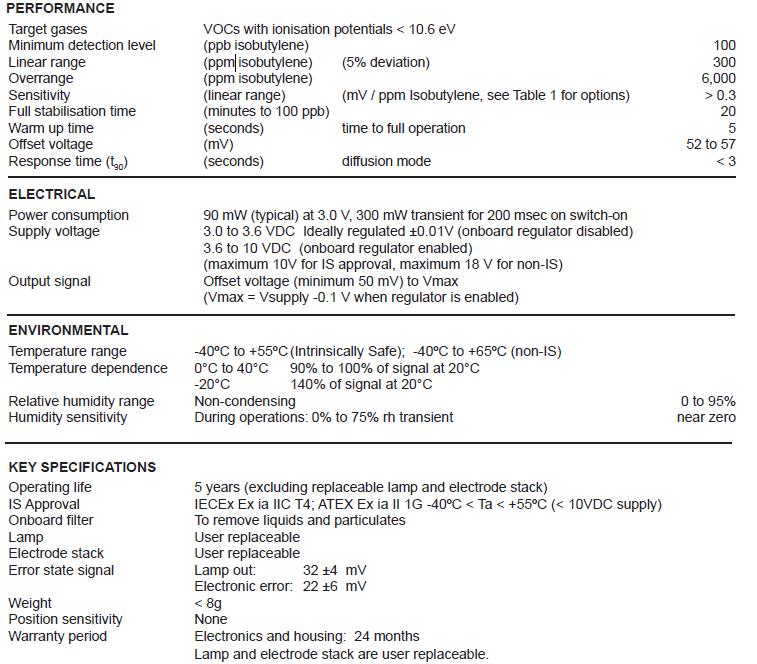 VOC Sensor Formic Acid VOC Sensor ionisation11.05eV PID-A1