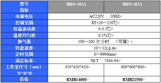 BHO-401A大屏幕液晶老化试验箱