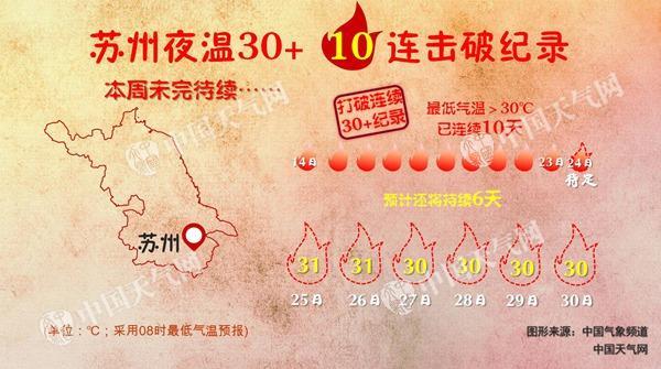 江苏本周酷热持续苏南将达40℃ 周末北部高温或缓解
