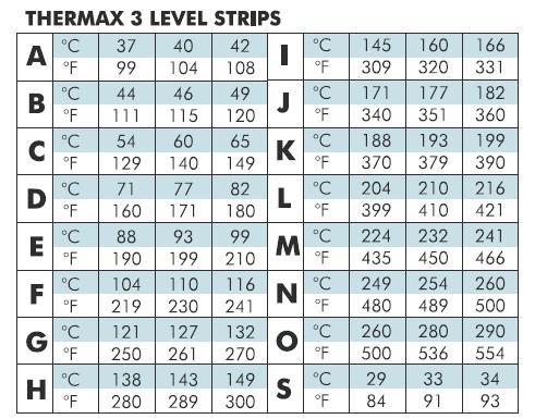 英国THERMAX(TMC)温度美3格C型54~65℃温度热敏试纸