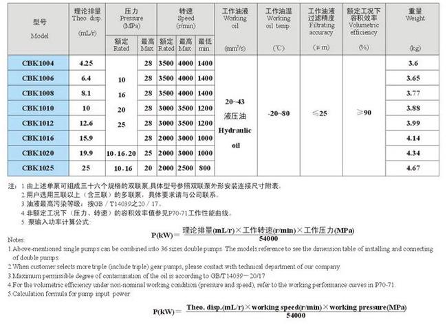 CBK1025-A4FL,齿轮泵 矿用齿轮泵