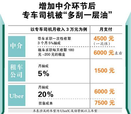 广州大妈做专车中介 每月稳赚4000元