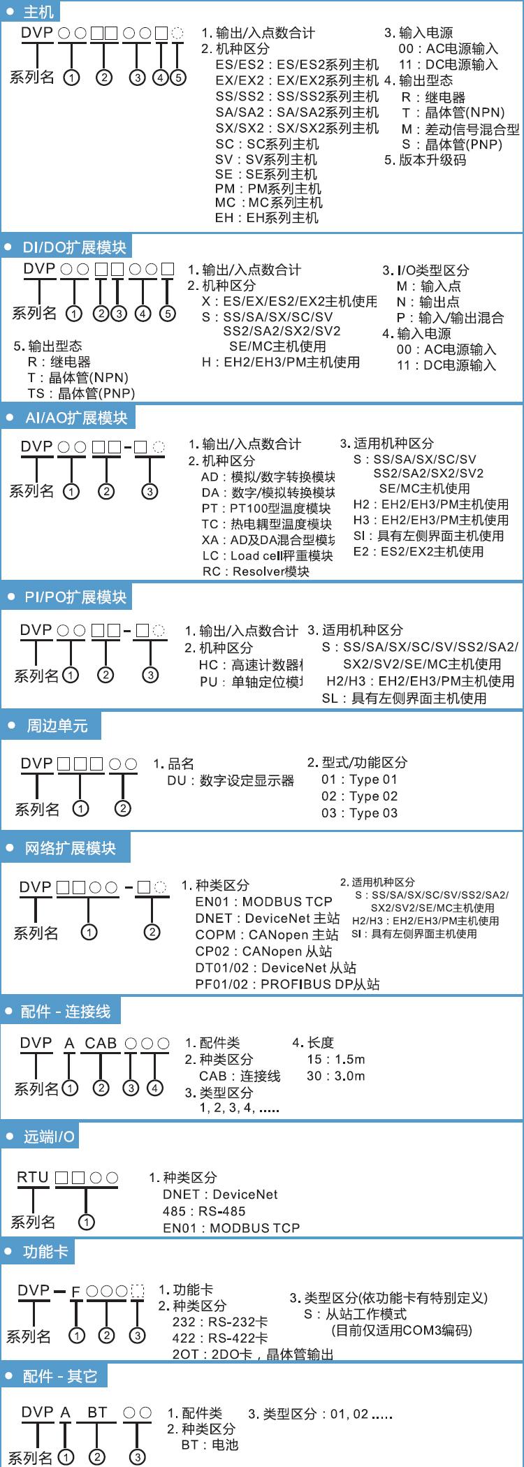 广西台达PLC DVP64EH00T3 中电自动化代理商