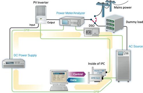 市電並聯型太陽能逆變器測試