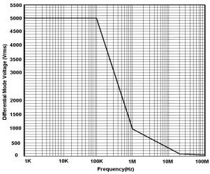 知用DP6700(7000V/70MHz)高压差分探头