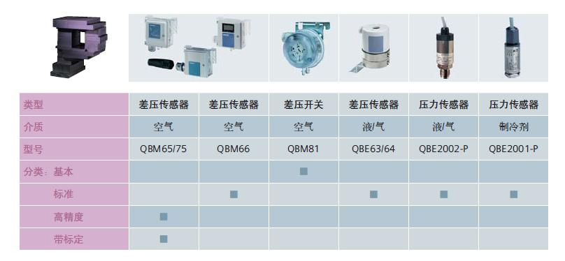 QBE9000-P25西门子压力传感器