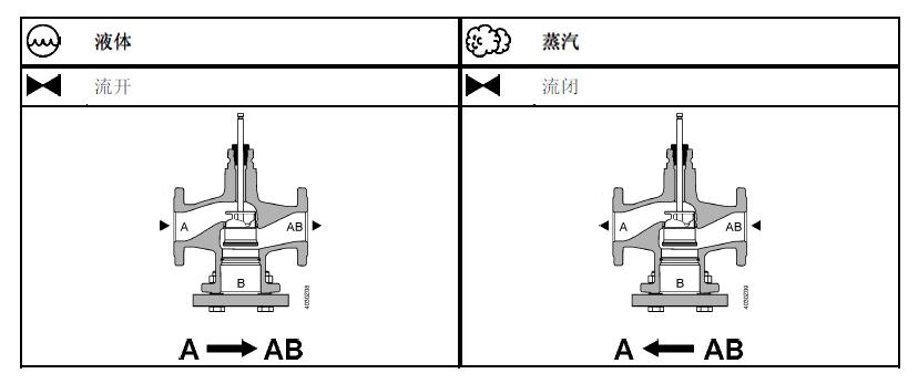 西门子温控阀VVF43