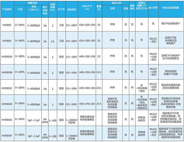 HV9003C压变频抗干扰介质损耗测试仪