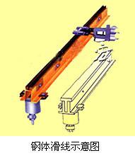 JGH-240/700A刚体滑触线和低阻抗滑触线生产厂家